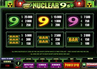 Nuclear 9's Slots Payout